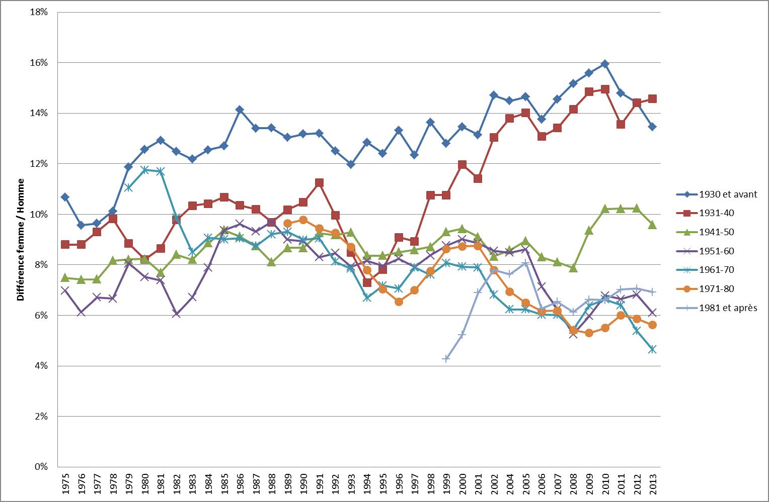 Sources : probabilités prédites par le modèle à partir du Mannheim Eurobarometer Trend File complété par V. Tiberj pour la période 2002 2013. Les données ont été lissées sur une période de 3 ans. Sont reproduites ici les différences de proportions de répondants ne discutant jamais de politique parmi les femmes et parmi les hommes
